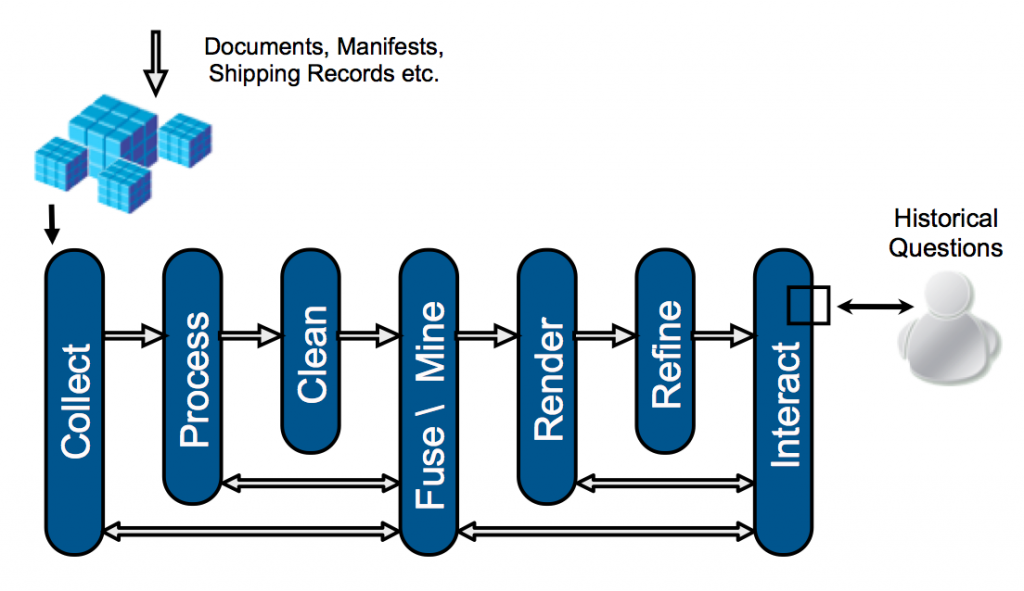Overview of Information Visualisation pipeline