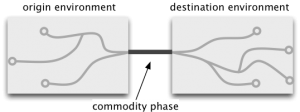 Diagram of commodity as phase in a chain of processes